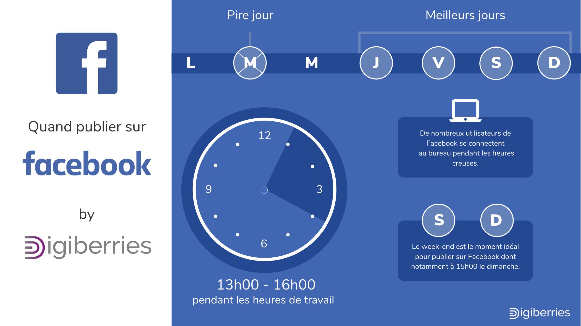 Image pour comprendre les fuseaux horaires pous poster sur Facebook