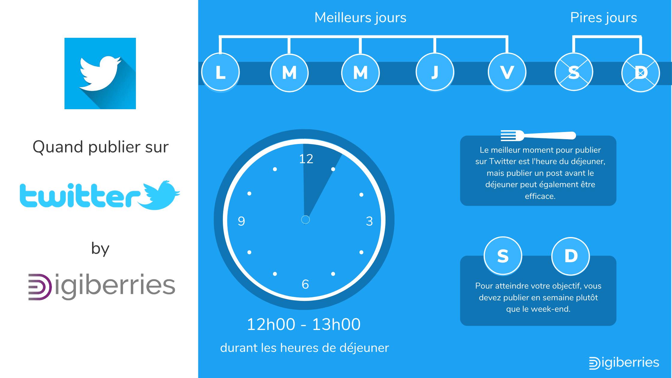 Image pour comprendre les fuseaux horaires pous poster sur Twitter